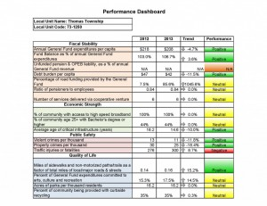 Thomas Township Performance Dashboard